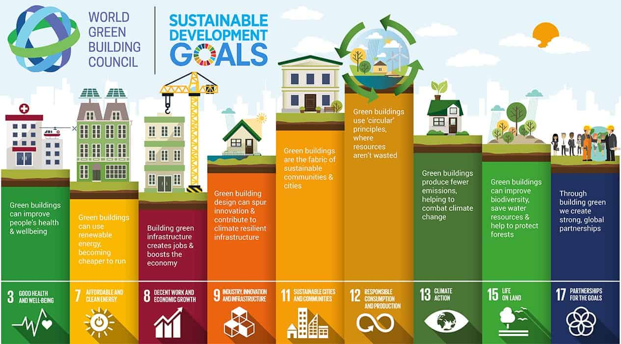 Illustration World Green Building Council: Nine of 17 UN Sustainable goals in the building industry
