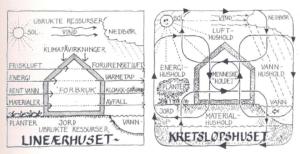 Illustrasjon lineærhus og kretsløpshus
