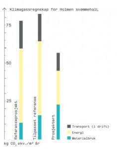 Holmen Svømmehall Klimagassberegninger