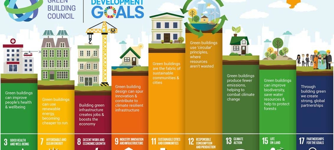 Illustration WGBC Buildingindustry 9 of UNs 17 Sustainable goals