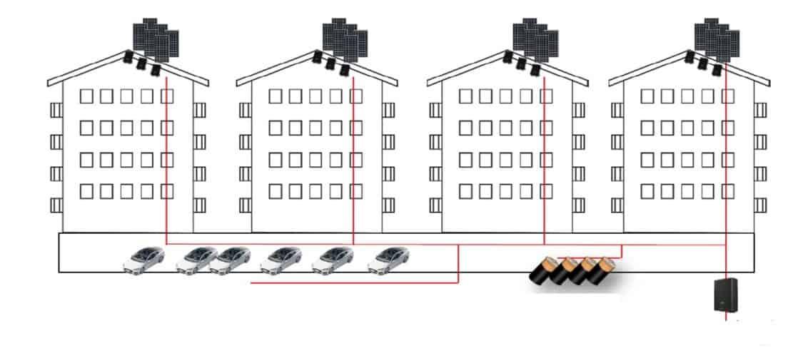 illustrasjon av systemløsning for solcelleteknologi og lading av elbiler til boligblokker