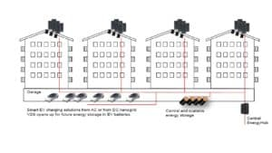 Figur 2 Eksempel på systemløsning til boligblokker