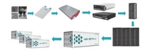 Figur 6 Vertikalt integrerte Lithium batteri